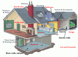 Home Inspection Items